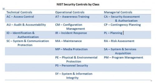 NIST Controls