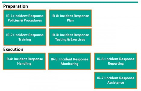 NIST IR Controls